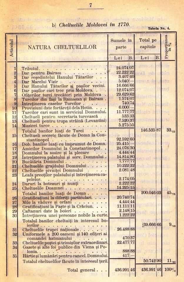 Bugetul-Moldovei